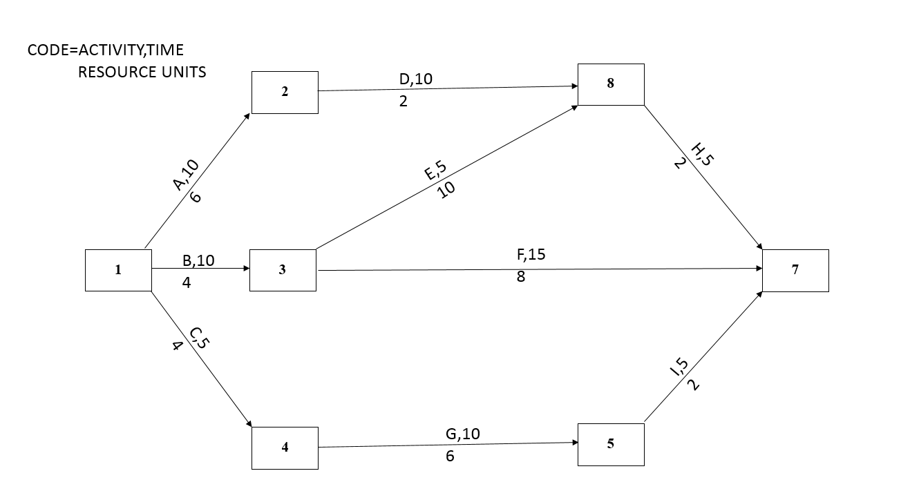 given the following network