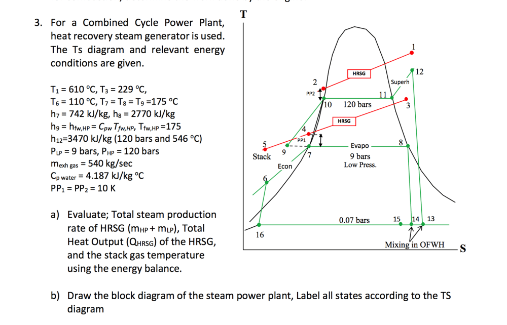 medium resolution of power plant t s diagram wiring library steam electric power plants for a combined cycle power plant