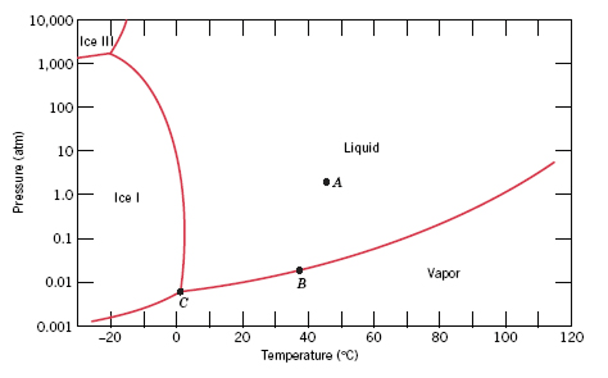 hight resolution of the figure below is the pressure temperature phase