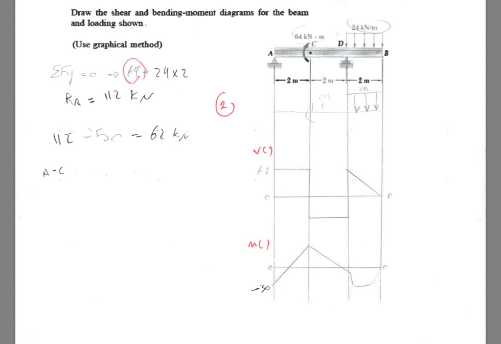 Solved: Draw The Shear And Bending-moment Diagrams For The