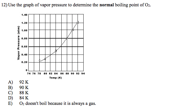 Solved: Use The Graph Of Vapor Pressure To Determine The N
