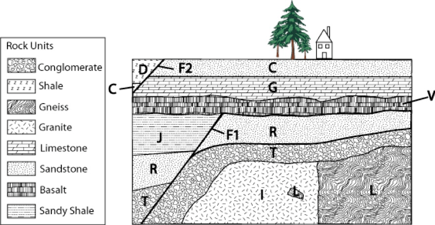 Solved: Q1) Which Geologic Feature Is Oldest Out Of The Ch