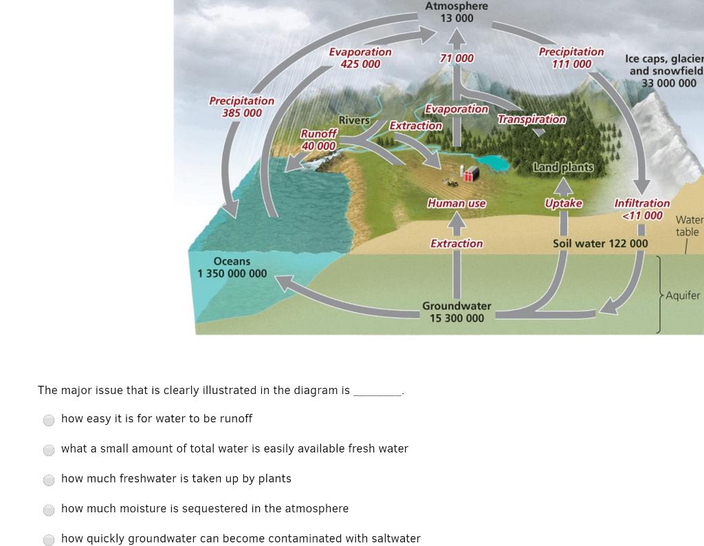 hight resolution of atmosphere 13 000 evaporation precipitation caps glacier 111 000 ce 71 000 425 000 and