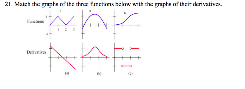 Solved: Match The Graphs Of The Three Functions Below With