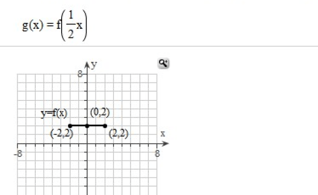 Solved Use The Graph Of Y F X Shown Below To Graph The
