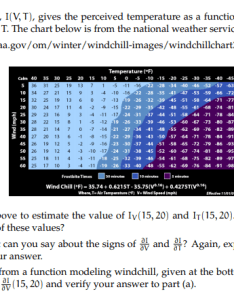 The wind chill index  vt gives also perceiv chegg rh