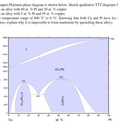 the copper platinum phase diagram is shown below sketch qualitative ttt diagrams for  [ 1024 x 892 Pixel ]