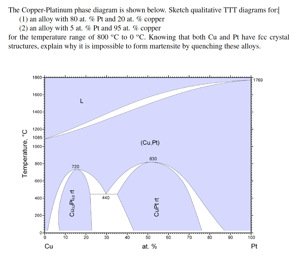 hight resolution of the copper platinum phase diagram is shown below sketch qualitative ttt diagrams for