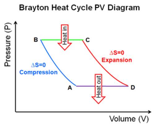 small resolution of the heat cycle represented in the following p