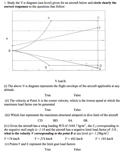 small resolution of study the v n diagram sea level given for an aircraft below