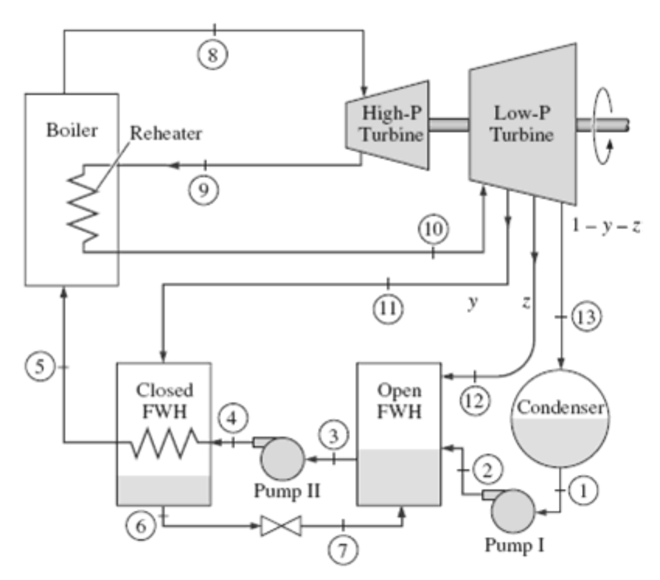 hight resolution of a steam power plant operates on an ideal reheat r