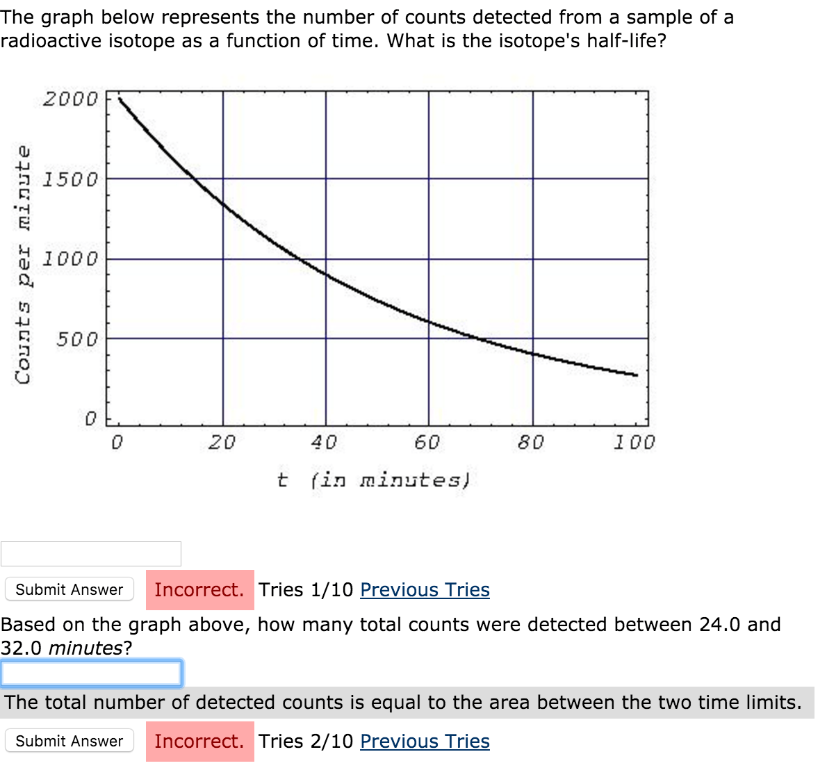 Solved The Graph Below Represents The Number Of Counts De