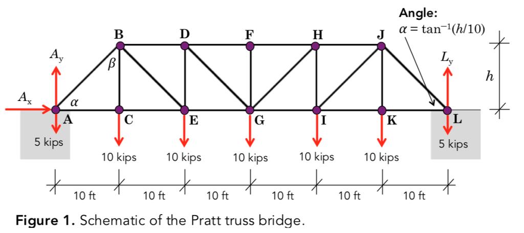 Solved: Consider The Following Pratt Truss (1 Kip = 1000 L