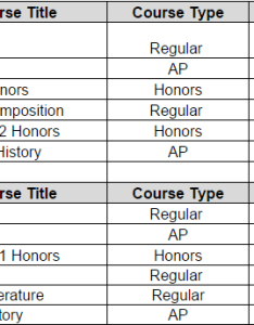 Emester course title type cr hrs grade german ap math biology honors english also solved calculate and list gpa information for  single st rh chegg