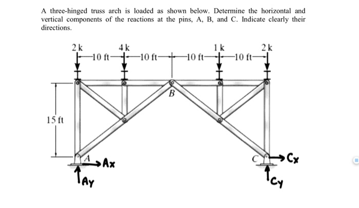 Solved: A Three-hinged Truss Arch Is Loaded As Shown Below