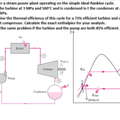 Simple Cycle Power Plant Diagram 2001 Saturn Sl Radio Wiring Solved Consider A Steam Operating On The Simp Ideal Rankine