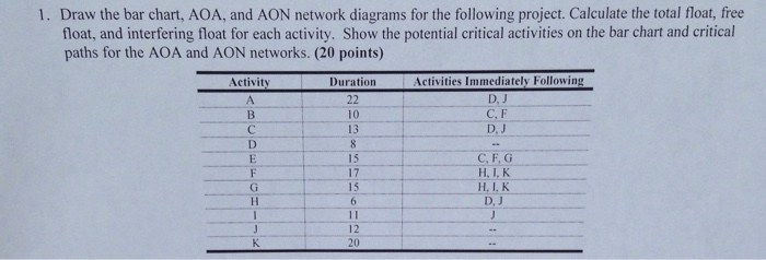 1 Draw The Bar Chart AOA And AON Network Diagra Chegg Com
