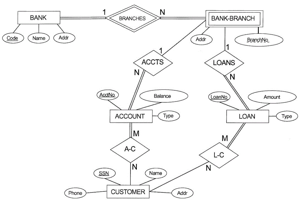 medium resolution of solved q 1 consider the er diagram shown below for part rh chegg com extended er diagram blood bank management er diagram