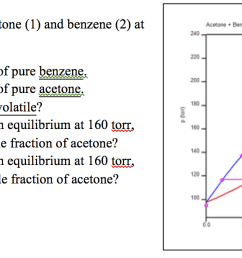 the pxy diagram is shown for acetone 1 and benze [ 1564 x 616 Pixel ]