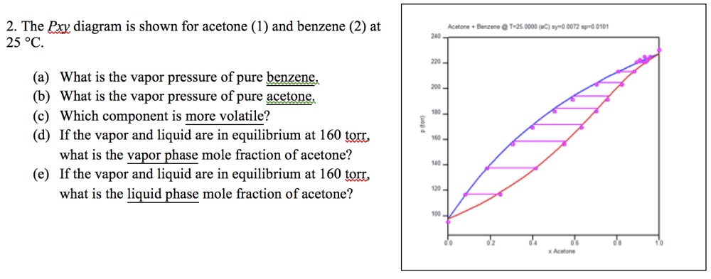 medium resolution of the pxy diagram is shown for acetone 1 and benze