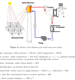 see more show transcribed image text a solar thermal power plant is schematically shown in figure 2 it features a rankine power cycle and a solar tower  [ 1024 x 854 Pixel ]