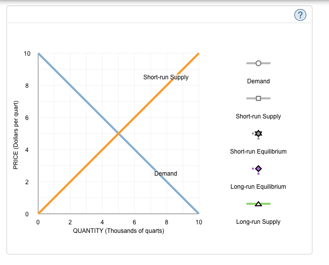 Solved: The Long-run Supply Curve In Different Cost Indust