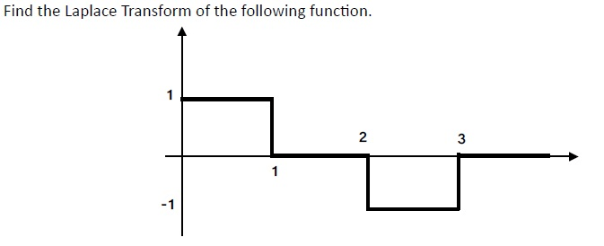 Solved: Find The Laplace Transform Of The Following Functi