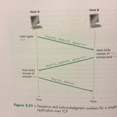 Tcp Three Way Handshake Diagram Trailer Plug Wiring 6 Draw A Of 3 Between Chegg Com Host B User Types Seq 42 Ack 79 Data C