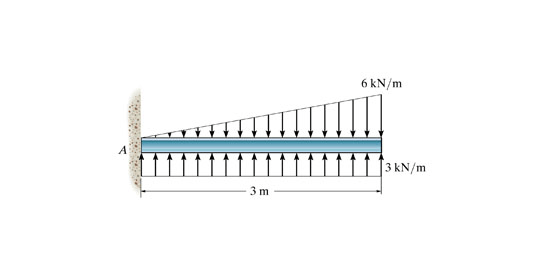 Draw The Shear Diagram For The Beam Follow The Sign