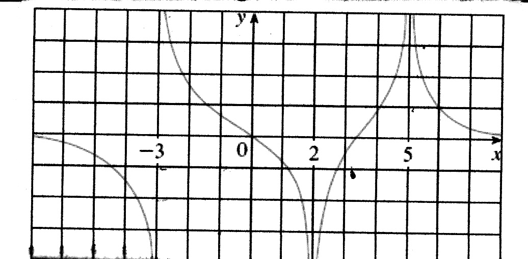 Solved: Look At The Graph Below And Find (A) Tw Smaller Va