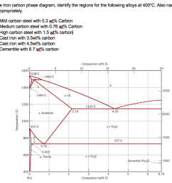 using the iron carbon phase diagram identify the regions for the following alloys at 400 [ 1024 x 881 Pixel ]