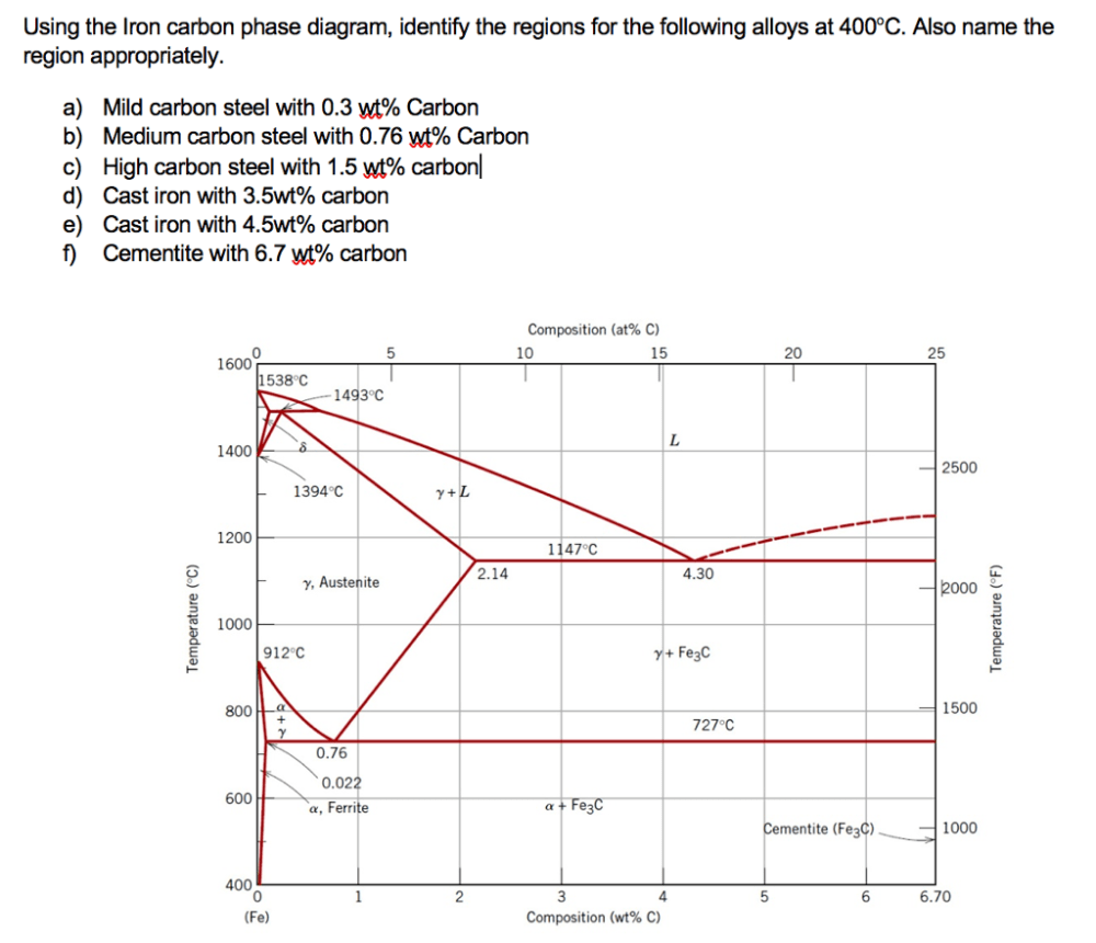 medium resolution of using the iron carbon phase diagram identify the regions for the following alloys at 400