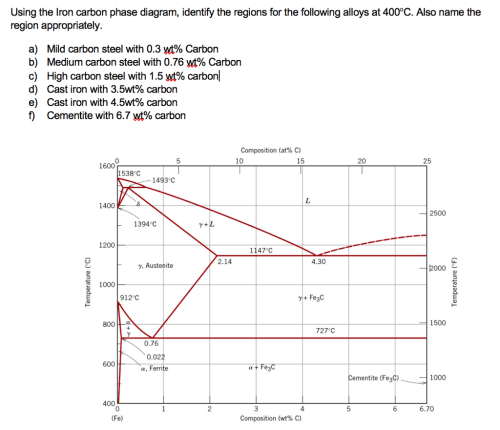 small resolution of using the iron carbon phase diagram identify the regions for the following alloys at 400