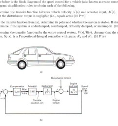 the figure below is the block diagram of the speed control for a vehicle also [ 1024 x 870 Pixel ]