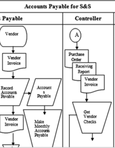 Flowchart also solved read the explanation of accounts payable proce rh chegg