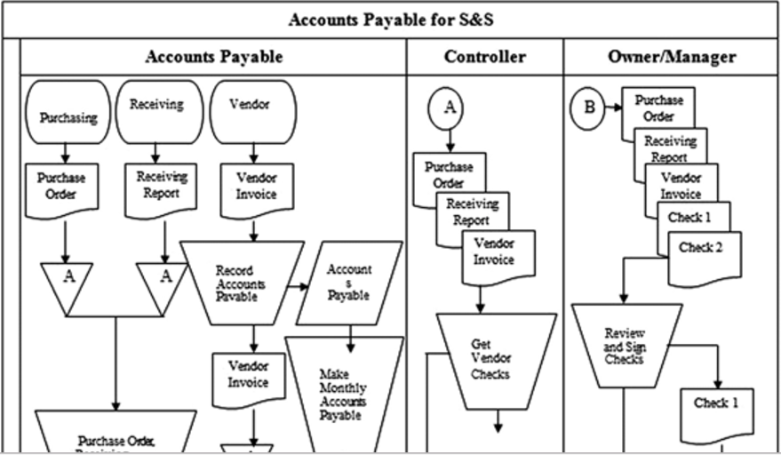 data flow diagram and context cb radio antenna wiring solved: read the explanation of accounts payable proce... | chegg.com