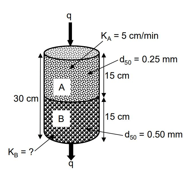 Solved: 1. Hydraulic Conductivity Represents The Character