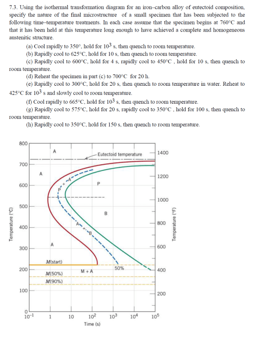 small resolution of using the isothermal transformation diagram for an