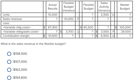 Solved: What Is The Sales Revenue In The Flexible Budget