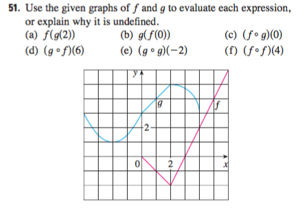Use The Given Graphs Of F And G To Evaluate Each E