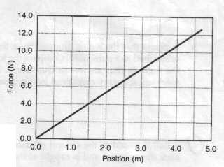 Solved: (A) The Graph Below Is Of The Force Exerted By A S