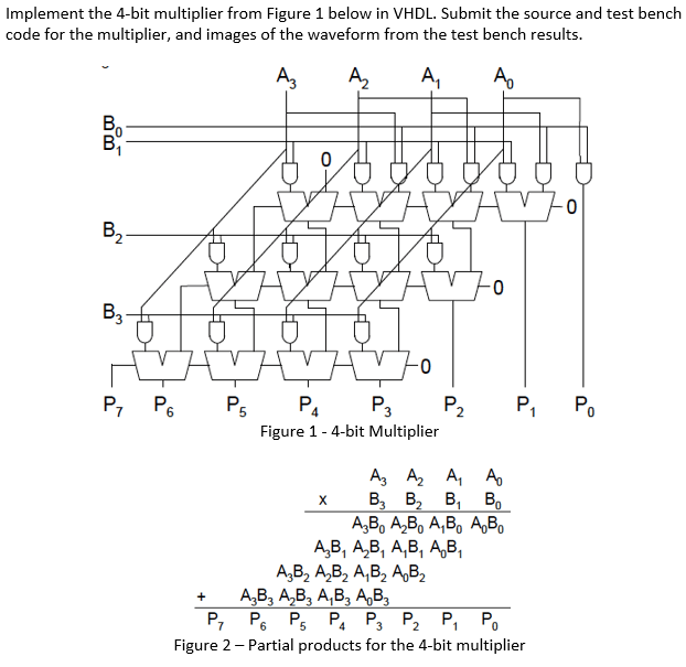 Solved: Implement The 4-bit Multiplier From Figure 1 Below