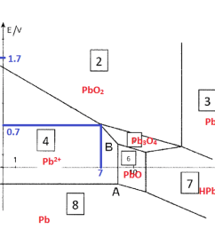 the pourbaix diagram of lead for concentrations in chegg com pourbaix diagram lead [ 1068 x 750 Pixel ]