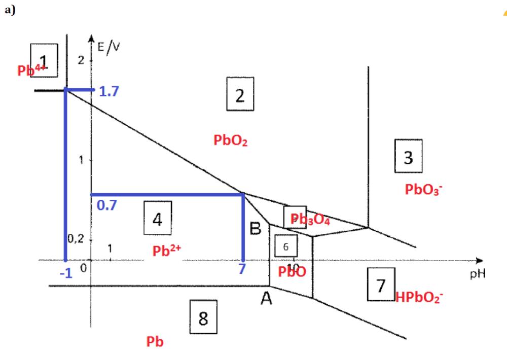 medium resolution of the pourbaix diagram of lead for concentrations in chegg com pourbaix diagram lead