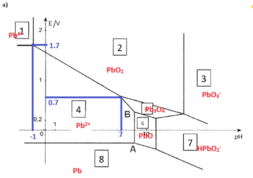 small resolution of the pourbaix diagram of lead for concentrations in chegg com pourbaix diagram lead