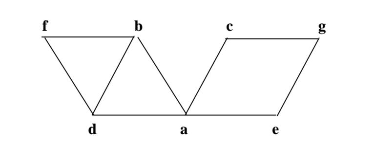 Solved: A. Write Down The Adjacency Matrix And Adjacency L