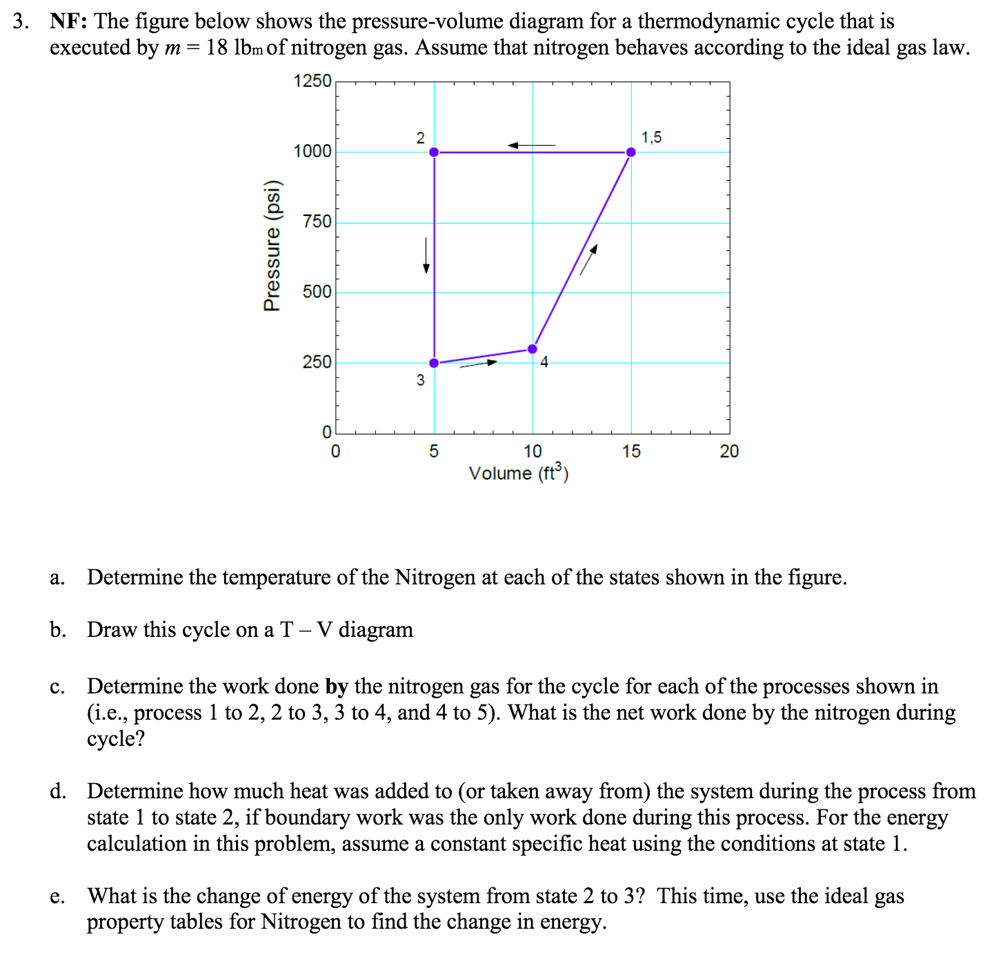 hight resolution of question the figure below shows the pressure volume diagram for a thermodynamic cycle that is volume a determine the temperature of the nitrogen at each