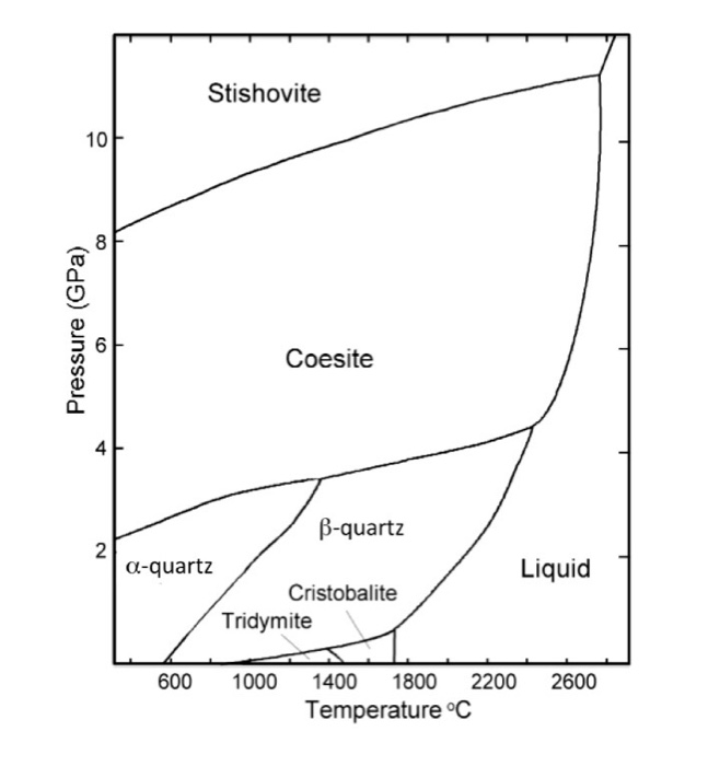 Solved: From The Phase Diagram For Pure SiO2 (silica) Prov