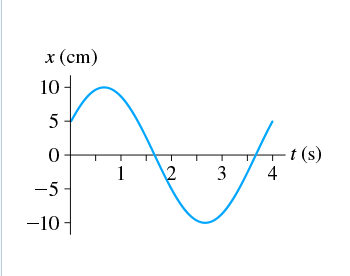 Solved: (Figure 1) Is The Position-versus-time Graph Of A