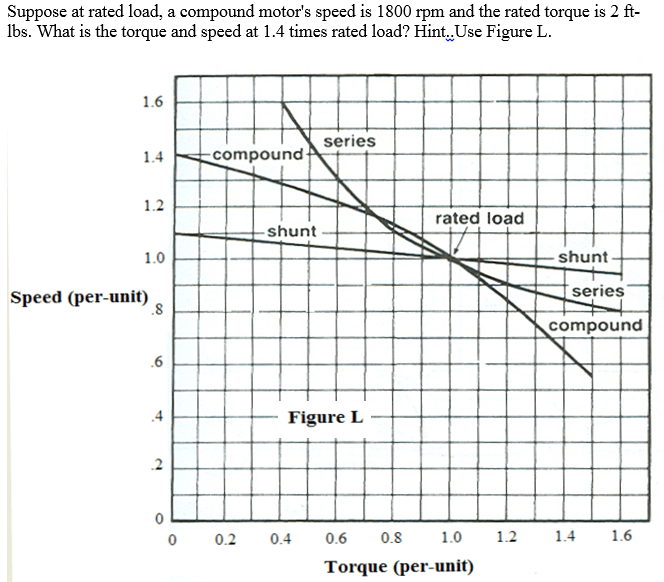 Solved: Suppose At Rated Load, A Compound Motor's Speed Is